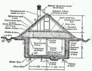 Схема строительства омшаника
