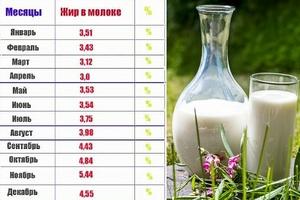 Как измерить жирность молока